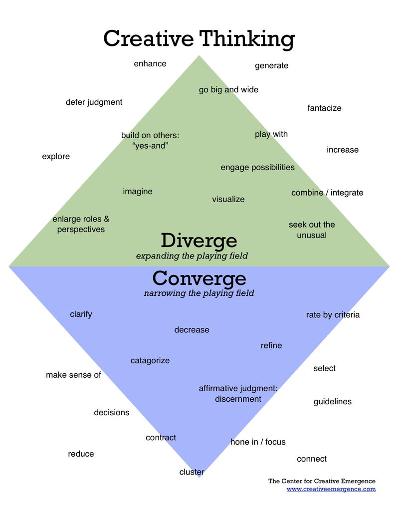 Diverge:Converge