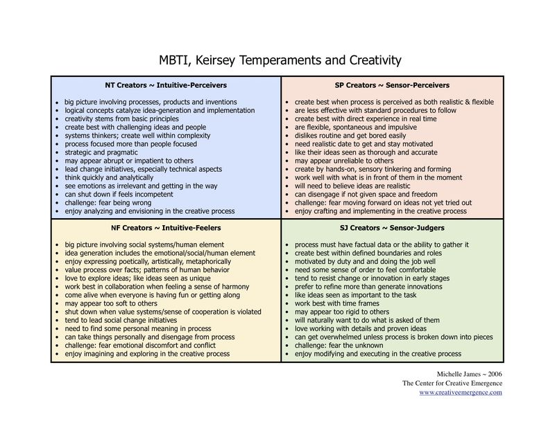 Temperaments & Creativity