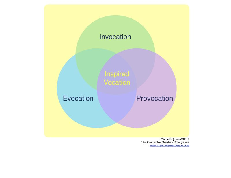 Vocation diagram