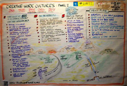 CreativeWorkClutures