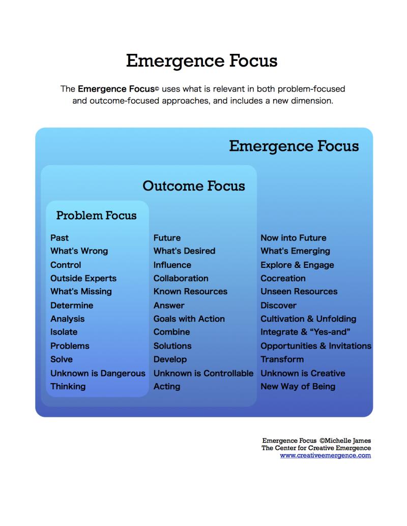 Emergence Focus 2019