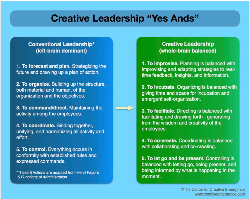 Creative Leadership Yes Ands Poster (1)