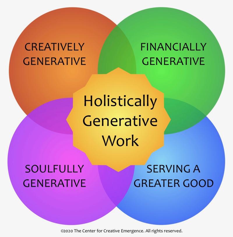 HolisticallyGenerativeWork2020